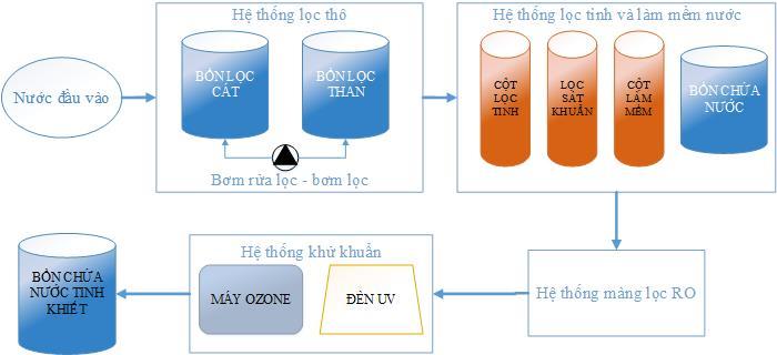Công nghệ máy lọc nước tinh khiết của HANA đã lắp đặt