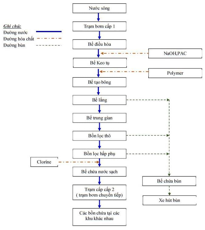 Hệ thống xử lý nước cấp cho sinh hoạt và sản xuất của HANA