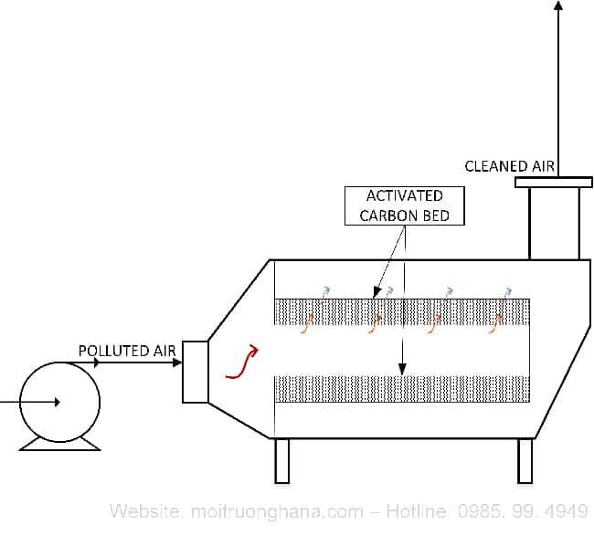 Tổng quan về hệ thống xử lý mùi