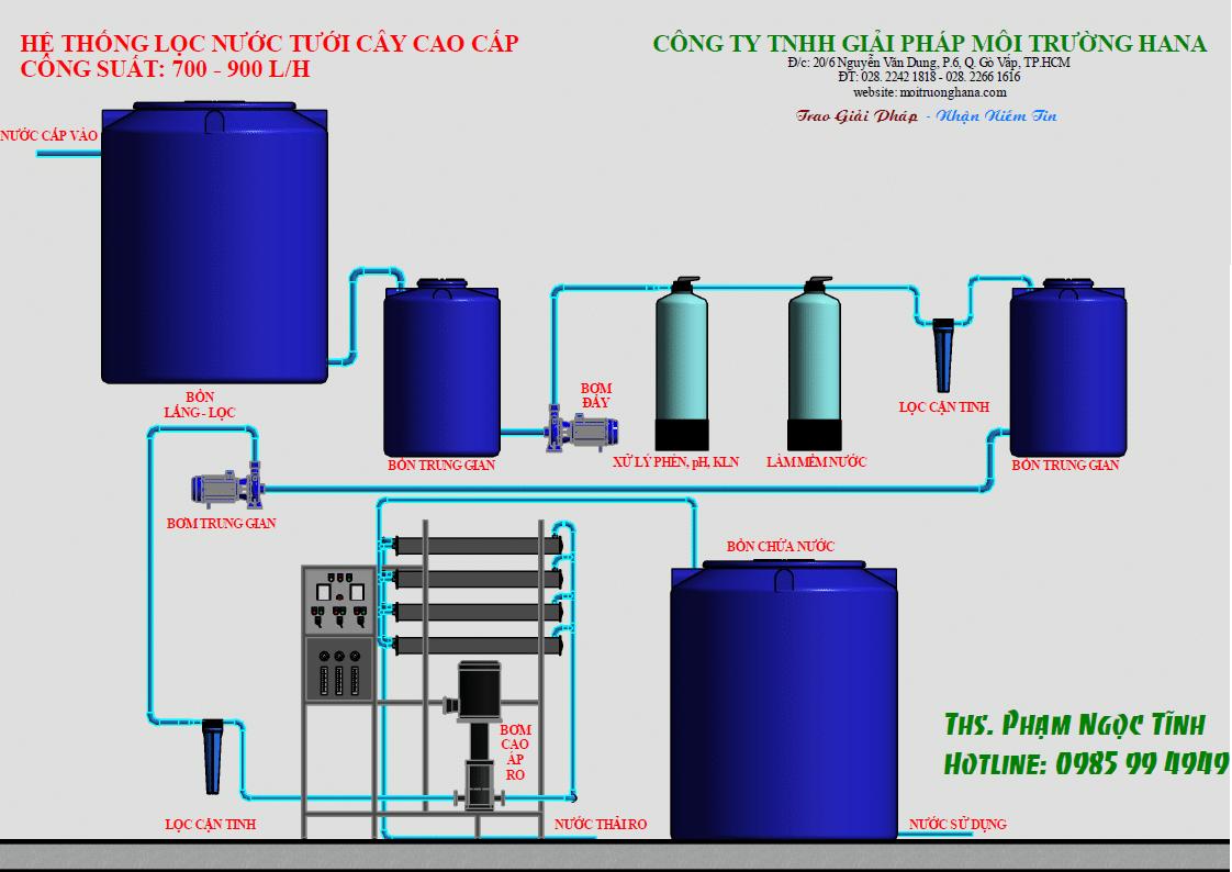 máy lọc nước nhiễm mặn của hana
