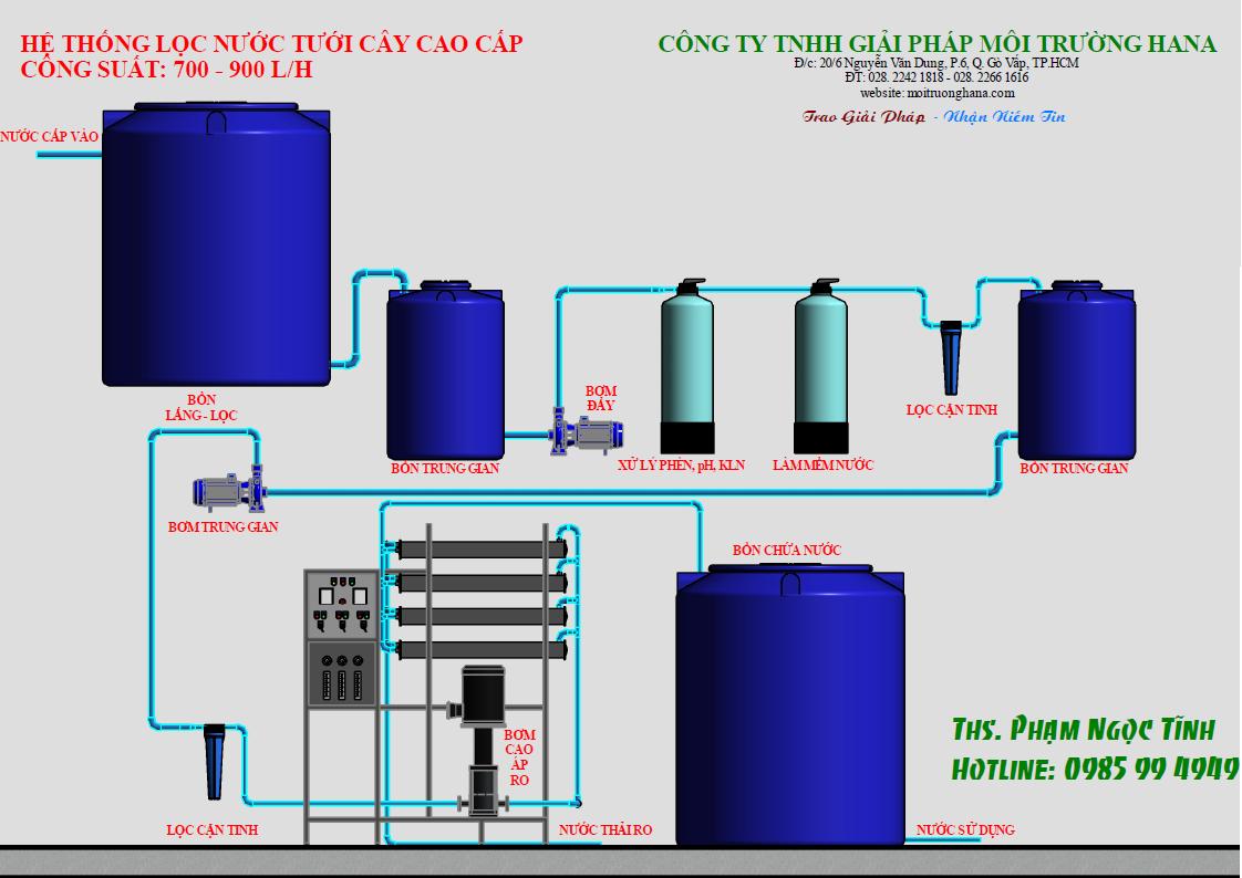 Sơ đồ xử lý nước nhiễm mặn