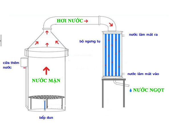 Cách lọc nước mặn đơn giản