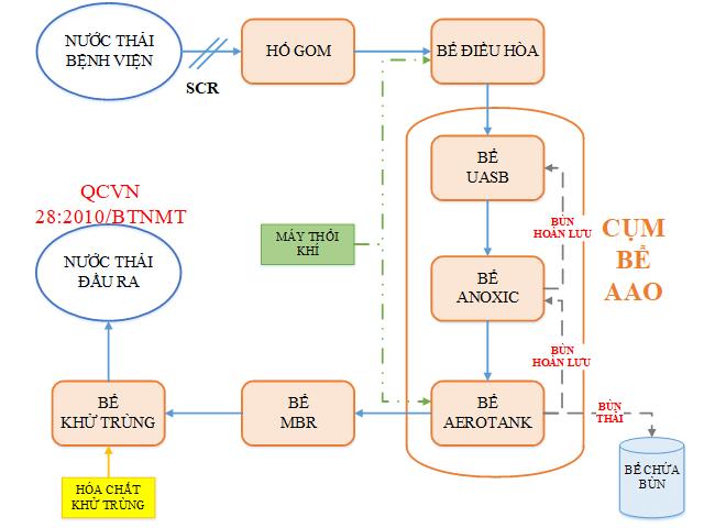 quy trình xử lý nước thải bệnh viện bằng màng lọc mbr