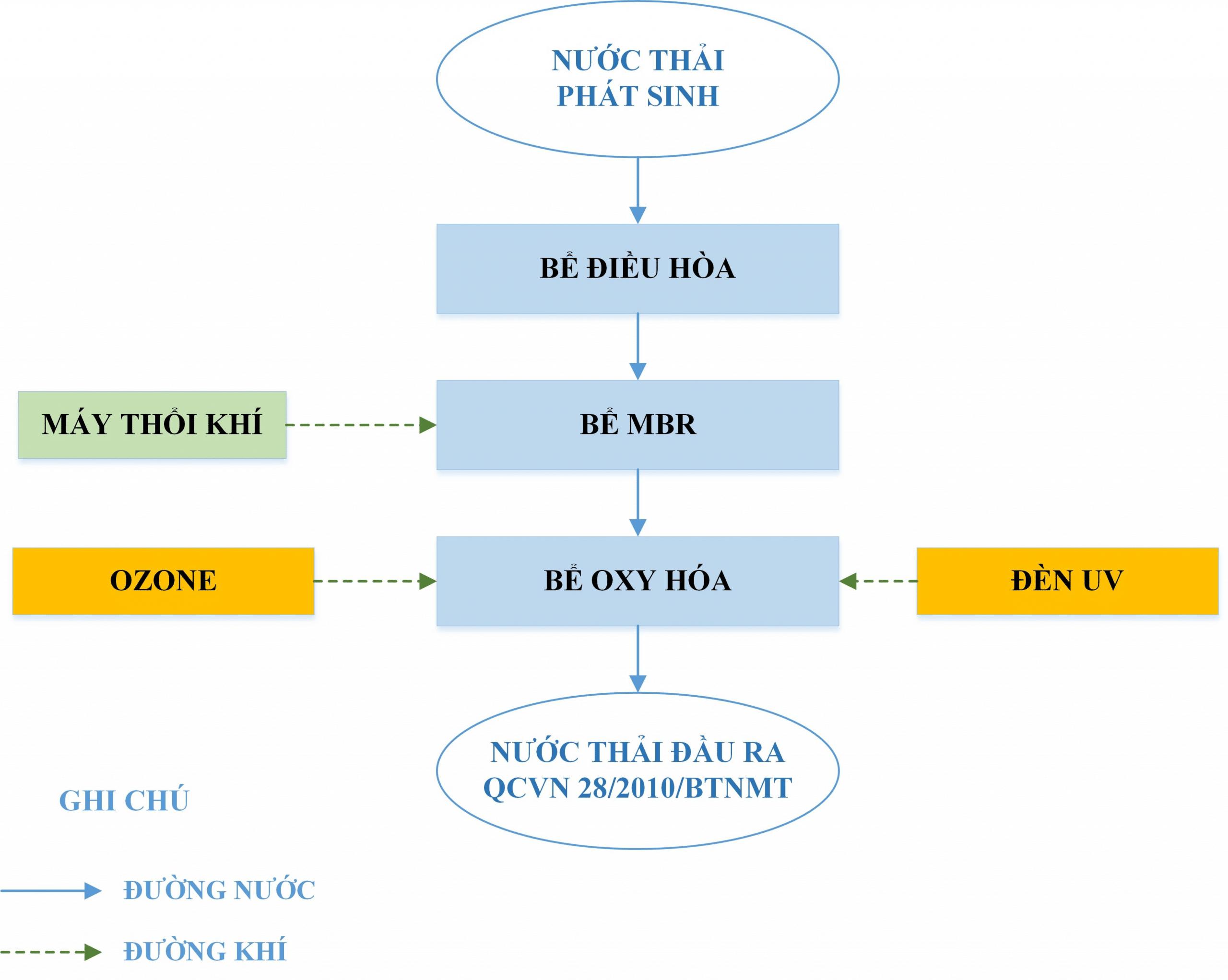 quy trình xử lý nước thải phòng thí nghiệm y tế