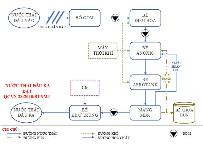 quy trình xử lý nước thải phòng xét nghiệm y khoa