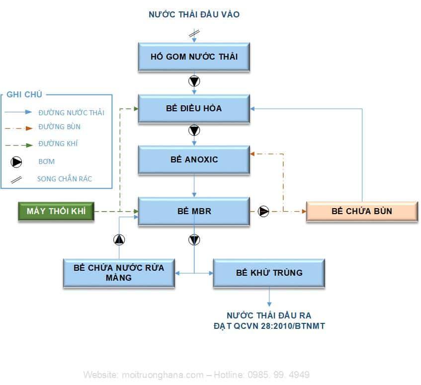 sơ đồ hệ thống xử lý nước thải y tế vừa và nhỏ