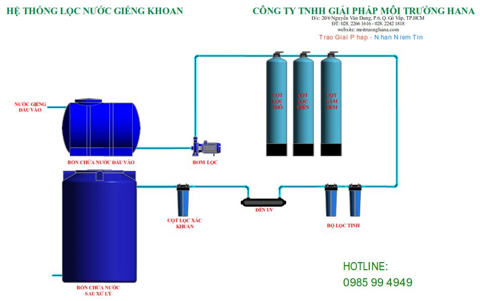 sơ đồ xử lý nước nhiễm phèn