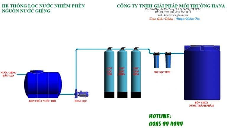 Sơ đồ hệ thống xử lý nước nhiễm phèn