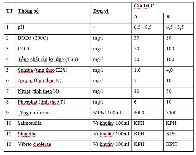 thông số ô nhiễm của phòng xét nghiệm y khoa