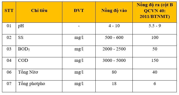 Tổng quan về xử lý nước thải các nhà máy sản xuất