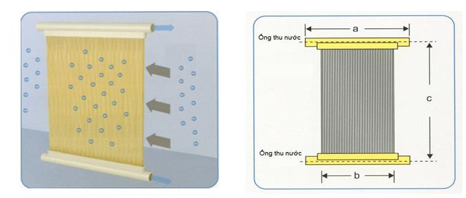 xử lý nước thải bệnh viện bằng màng lọc mbr